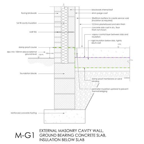 MG1 - Masonry cavity wall, ground bearing concrete slab