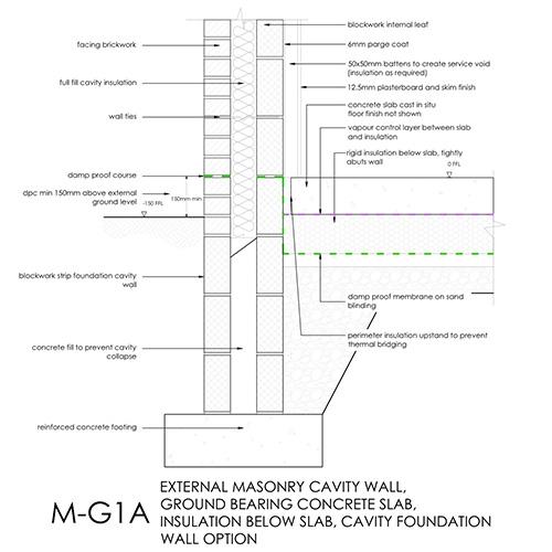Masonry cavity wall, ground bearing concrete slab