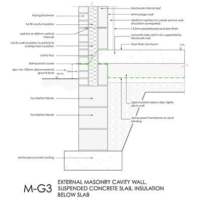 External masonry cavity wall, suspended concrete slab