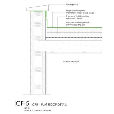 ICF Flat roof detail