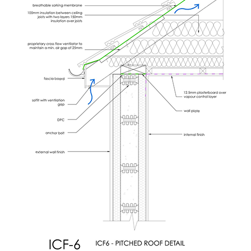 ICF Pitched Roof Detail